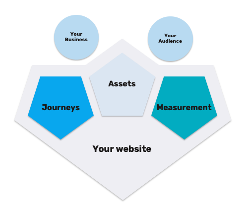 graphic of the jam framework for your website - your business + your audience + journeys assets measurement