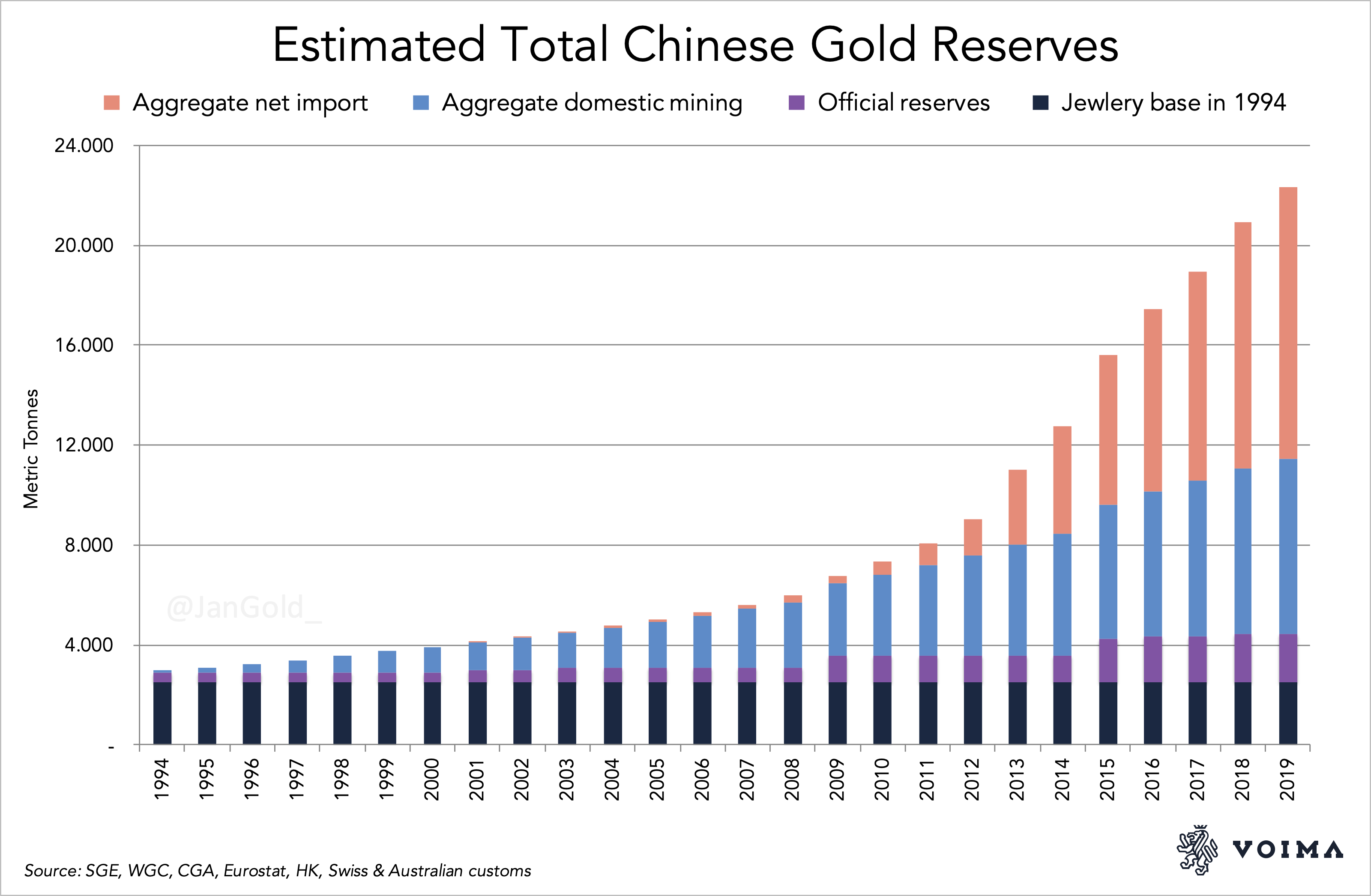 Estimated Total Chinese Gold Reserves