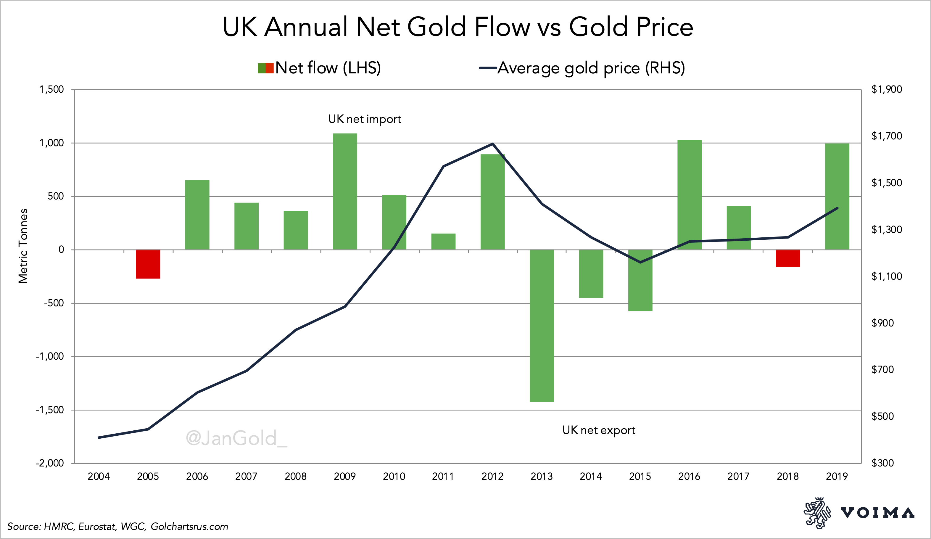 UK Annual Net Gold Flow vs Gold Price