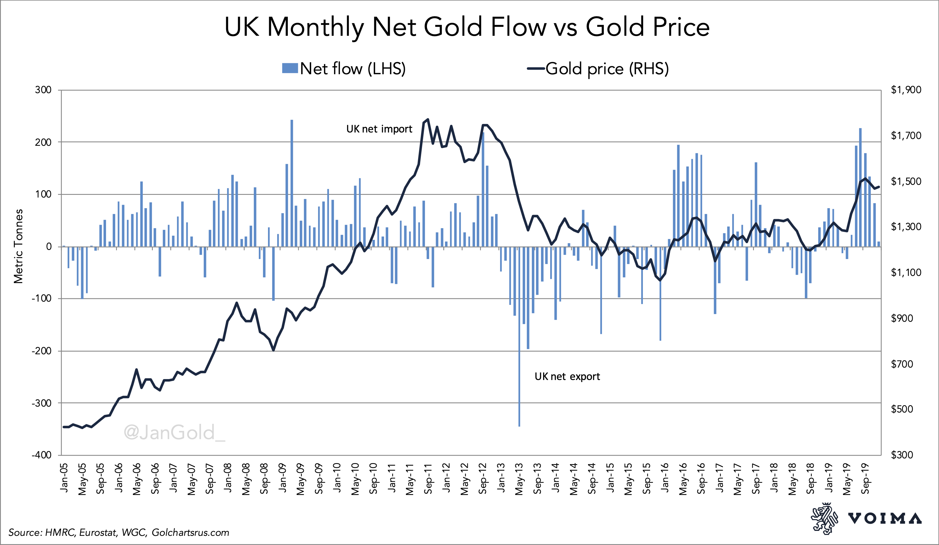 UK monthly gold import