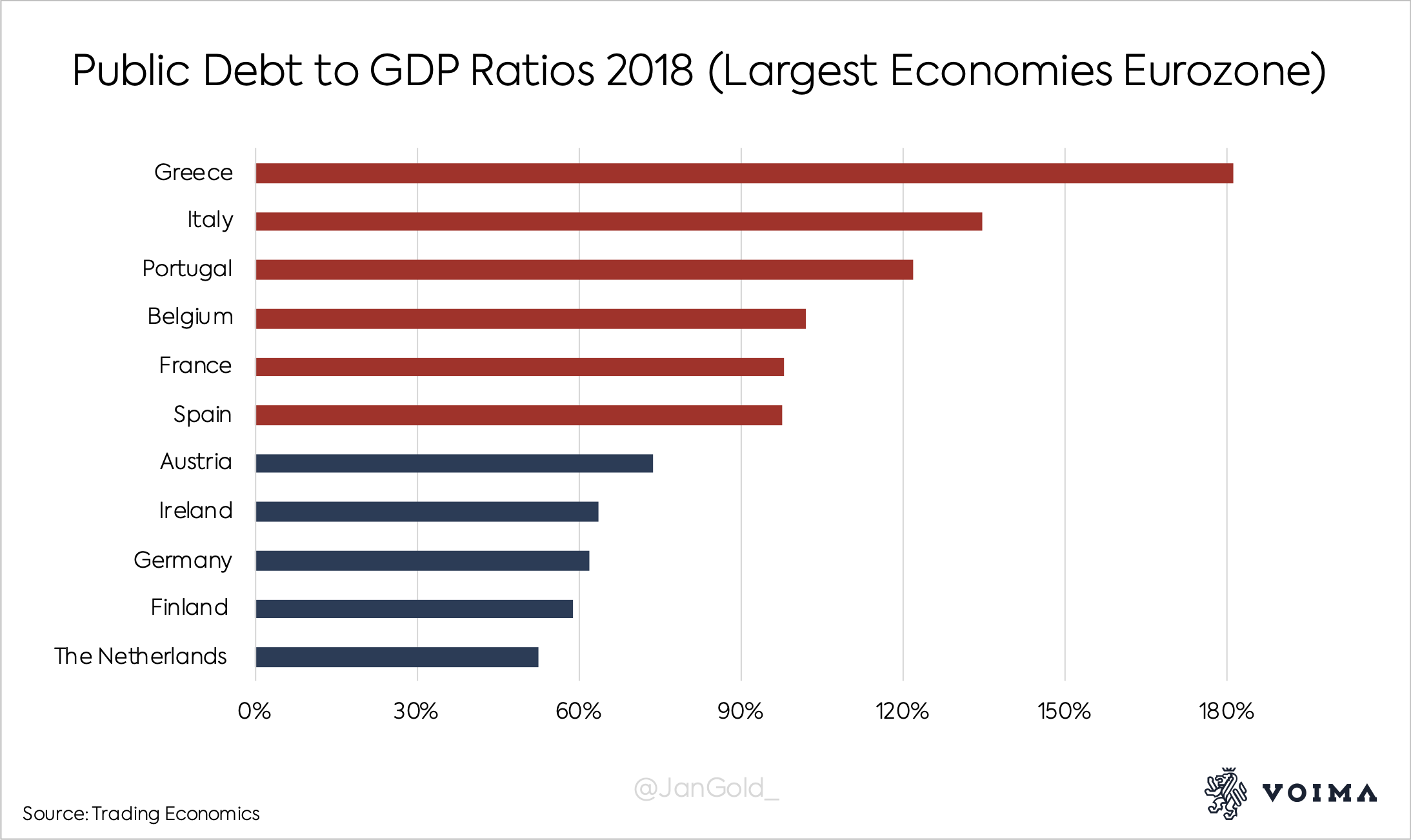 The Northern countries in the eurozone have the lowest public debt to GDP ratios. Southern countries tend to have higher debt ratios.