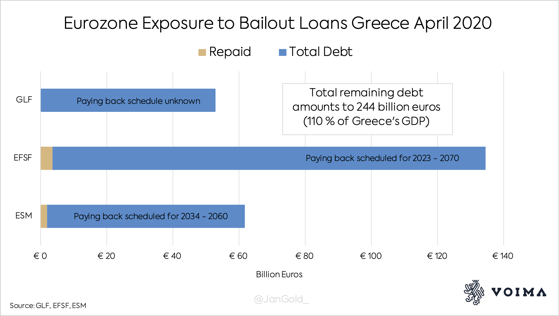 Eurozone Exposure to Bailout Loans Greece April 2020