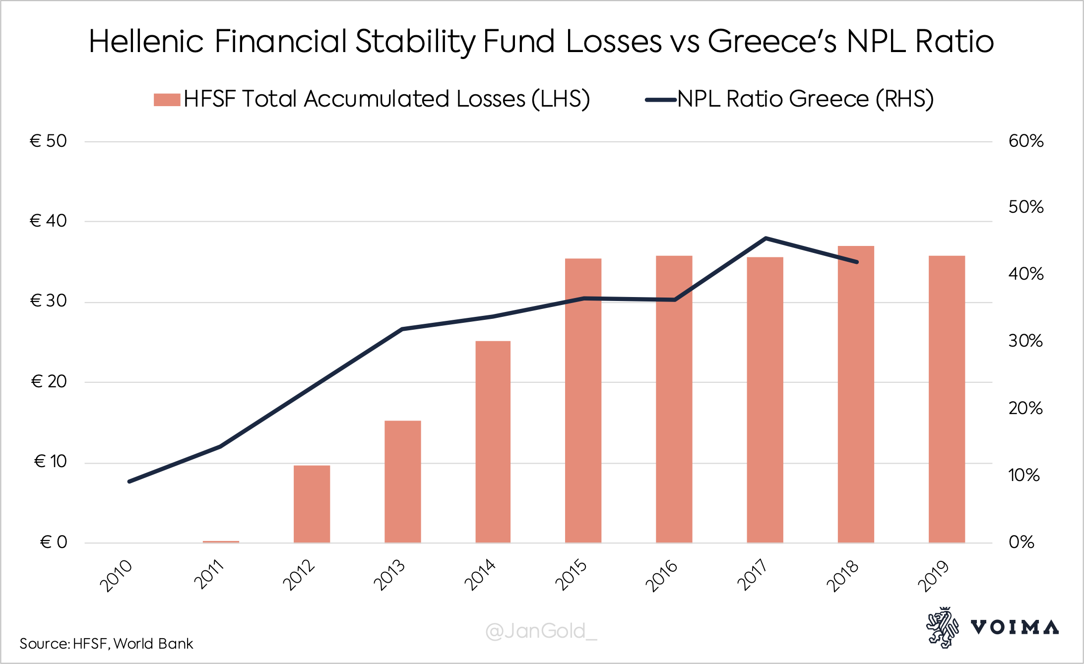 Hellenic Financial Stability Fund Losses vs Greeces NPL Ratio