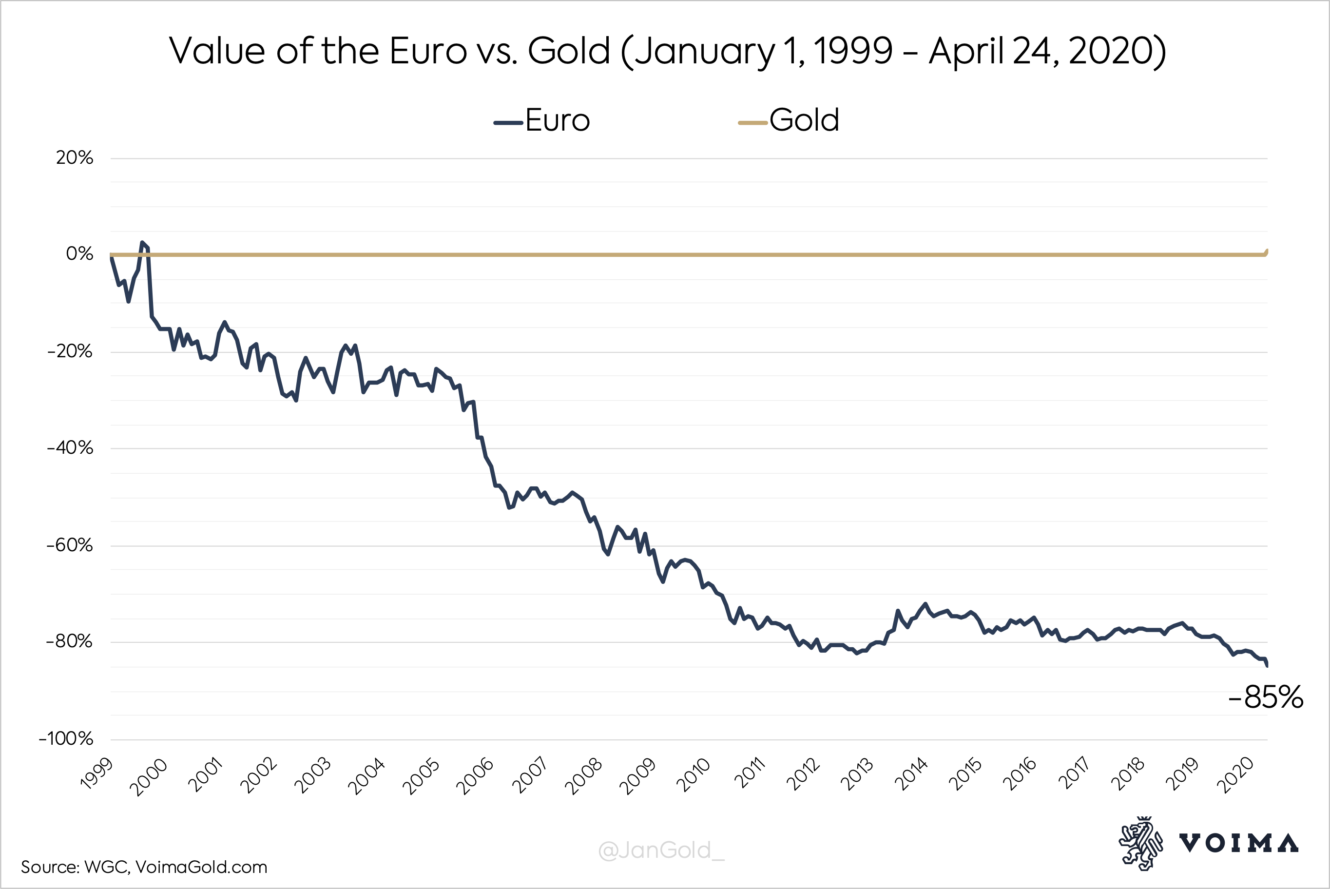 Euro vs Gold