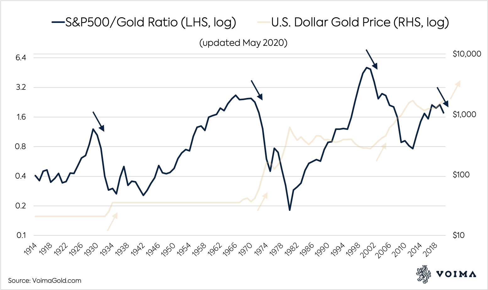 Jan Nieuwenhuijs : Why Gold, and Why Now