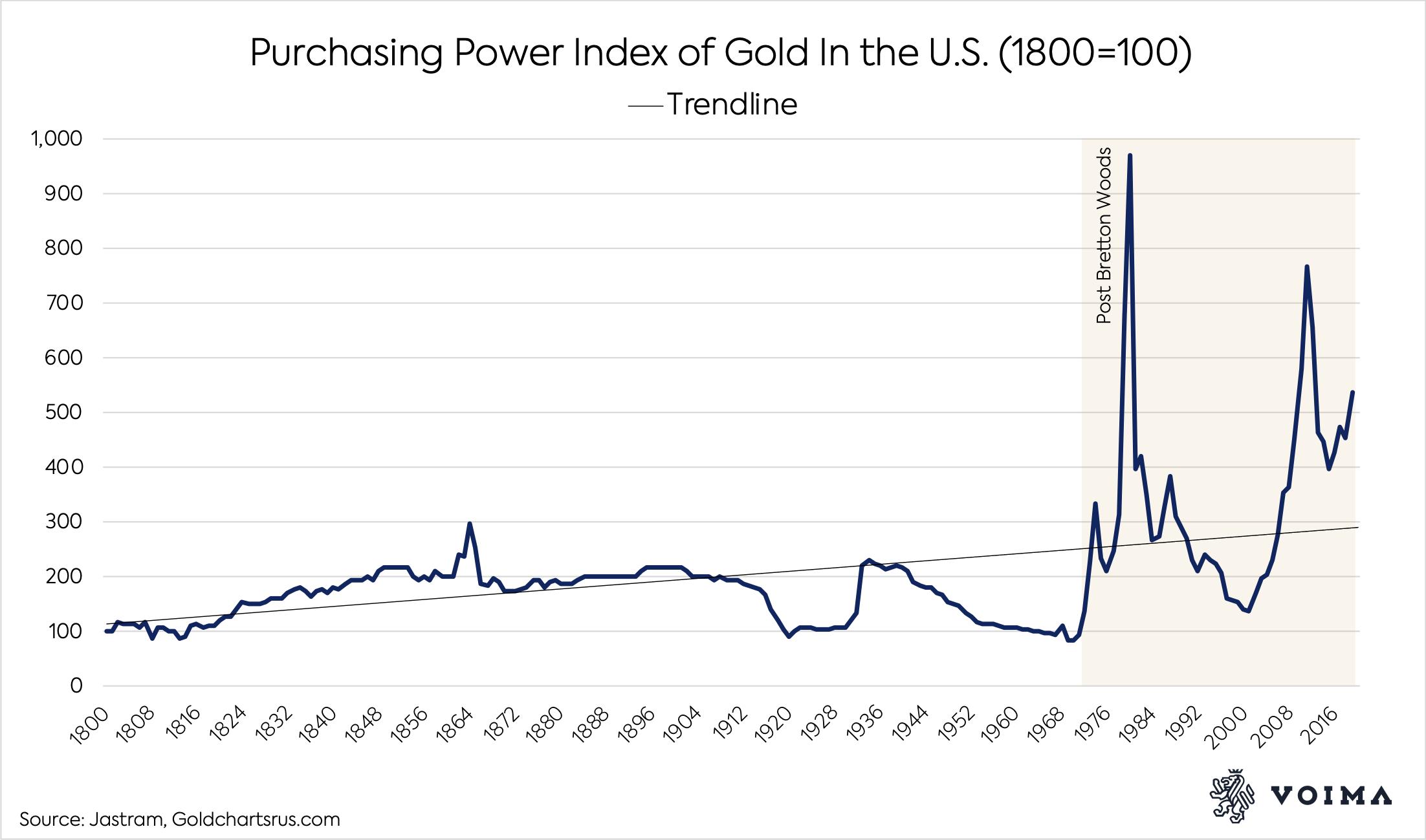 Злато и покупателна способност