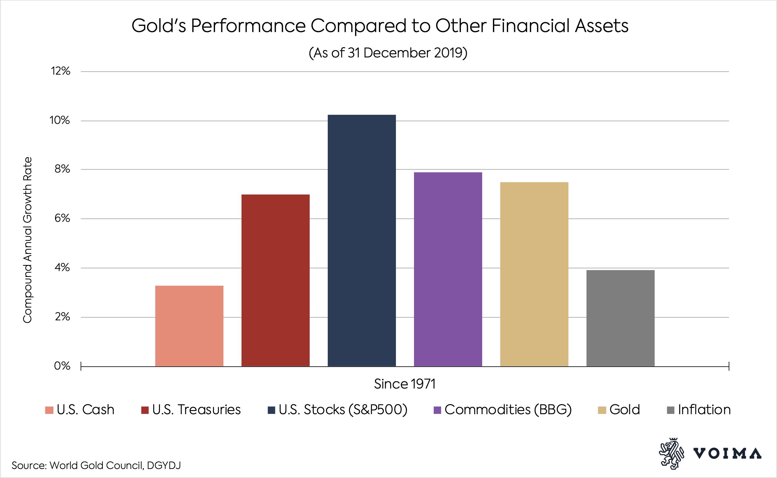 Представяне на златото спрямо други финансови активи