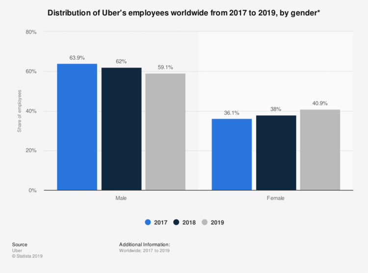 Source: Statista. Bar chart shows Uber's gender makeup worldwide from 2017, when its staff was made of 36.1% women, to 2019, when it rose to 40.9% women.