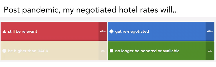 """This graphic shows four bars with possible answers and poll results to the statement, """"Post pandemic, my negotiated hotels rates will…"""""""