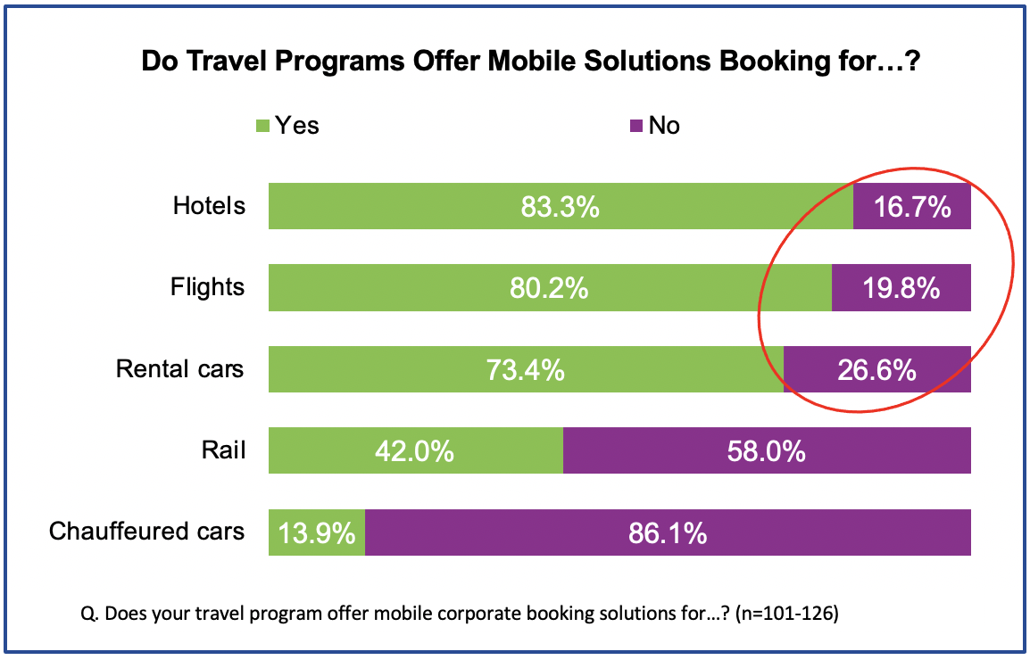 Figure 2: 16.7% of travel managers said their current mobile booking solution does not allow for booking hotels, 19.8% said it doesn't book flights, and 26.6% said it doesn't offer rental car booking. More than half said they cannot book rail (58%) or chauffeured cars (86.1%).