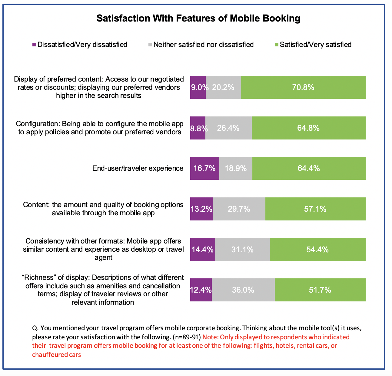Figure 3: 16.7% of travel managers said their current mobile booking solution does not allow for booking hotels, 19.8% said it doesn't book flights, and 26.6% said it doesn't offer rental car booking. More than half said they cannot book rail (58%) or chauffeured cars (86.1%) through their mobile app.