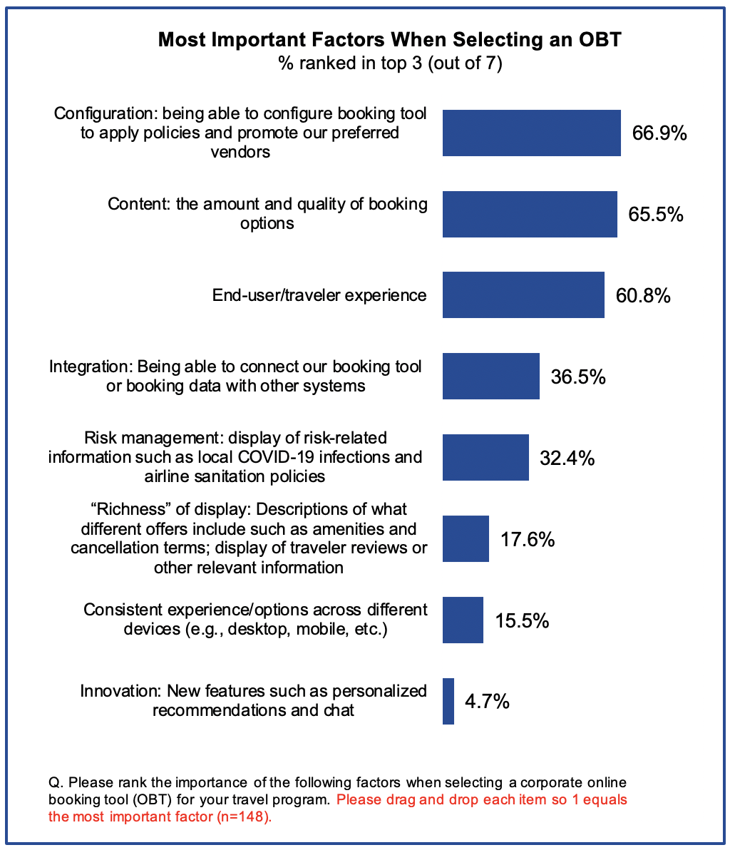 Figure 4: End user/traveler experience was listed as the third most important factor when selecting an online booking tool by 60.8% of surveyed travel managers. The top two considerations listed are configuration (by 66.9% of travel managers) and the amount and quality of content options (65.5%).