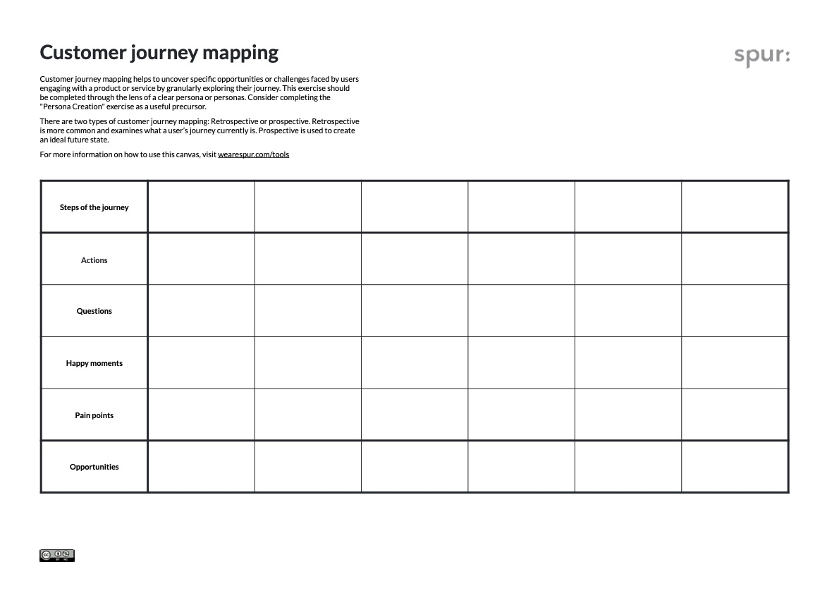 Customer Journey Mapping Canvas