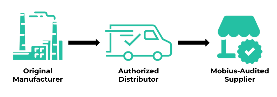 Icon of Supply chain