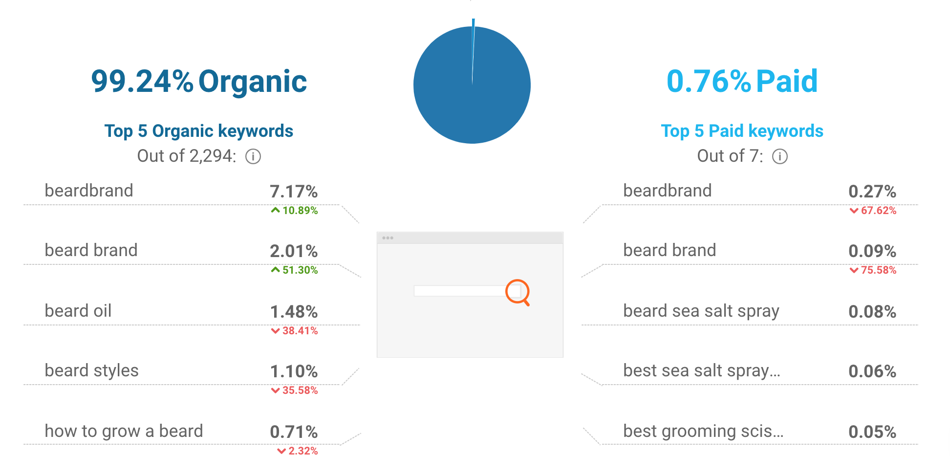 BeardBrand's website traffic sources