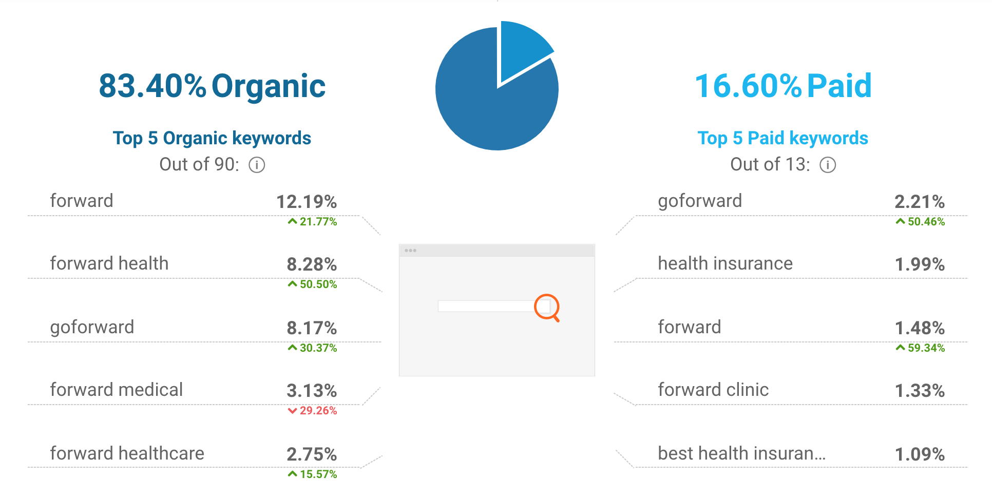 Forward Health website traffic sources