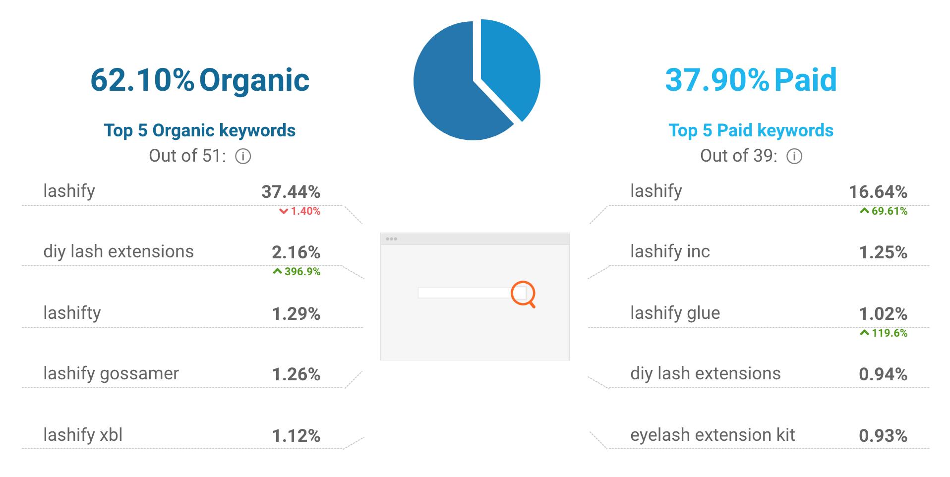 Lashify's website traffic sources