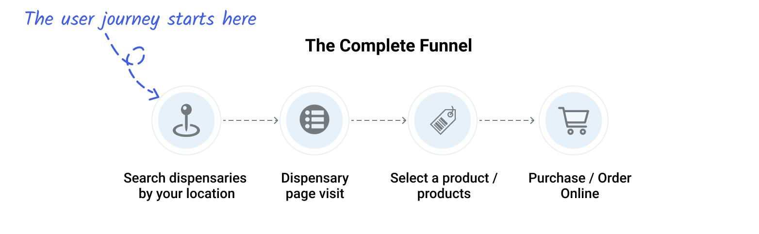 Dutchie's complete marketing funnel