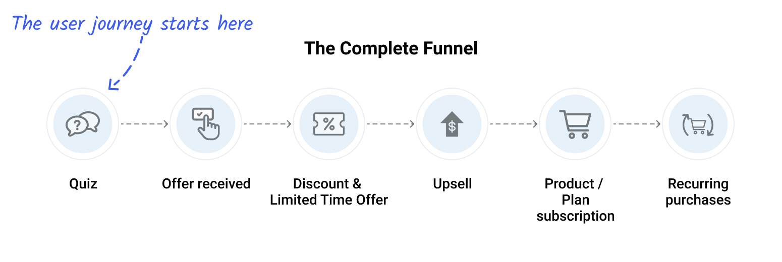 G-Plan's complete marketing funnel