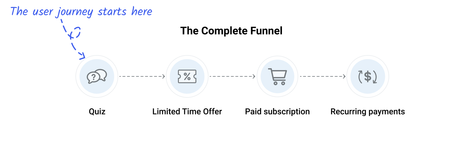 Forward Health complete marketing funnel
