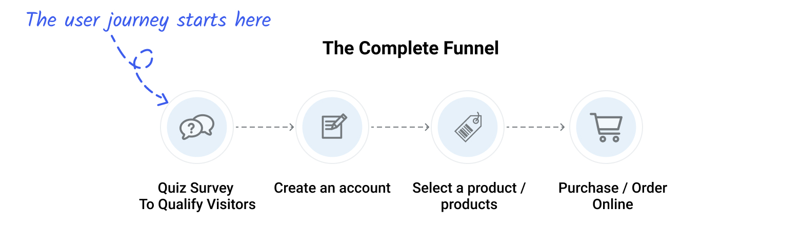 Winc's complete marketing funnel