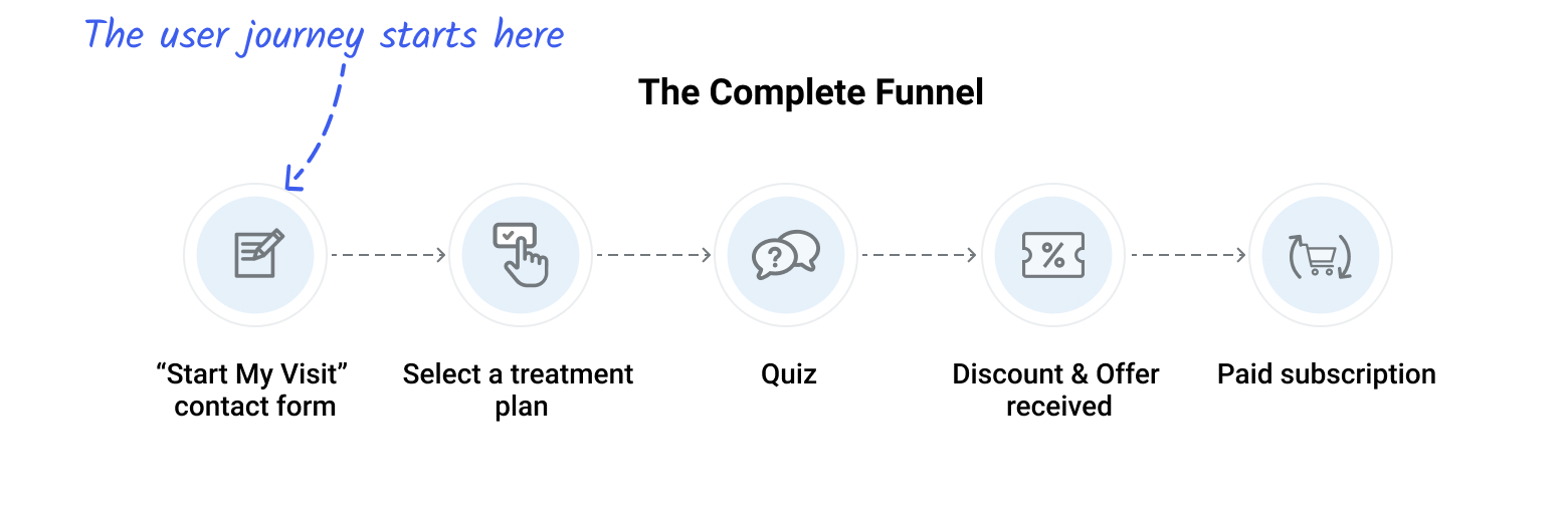 Roman's complete marketing funnel