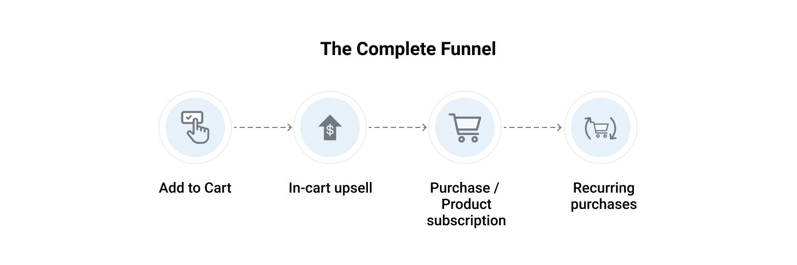 Lashify's complete marketing funnel