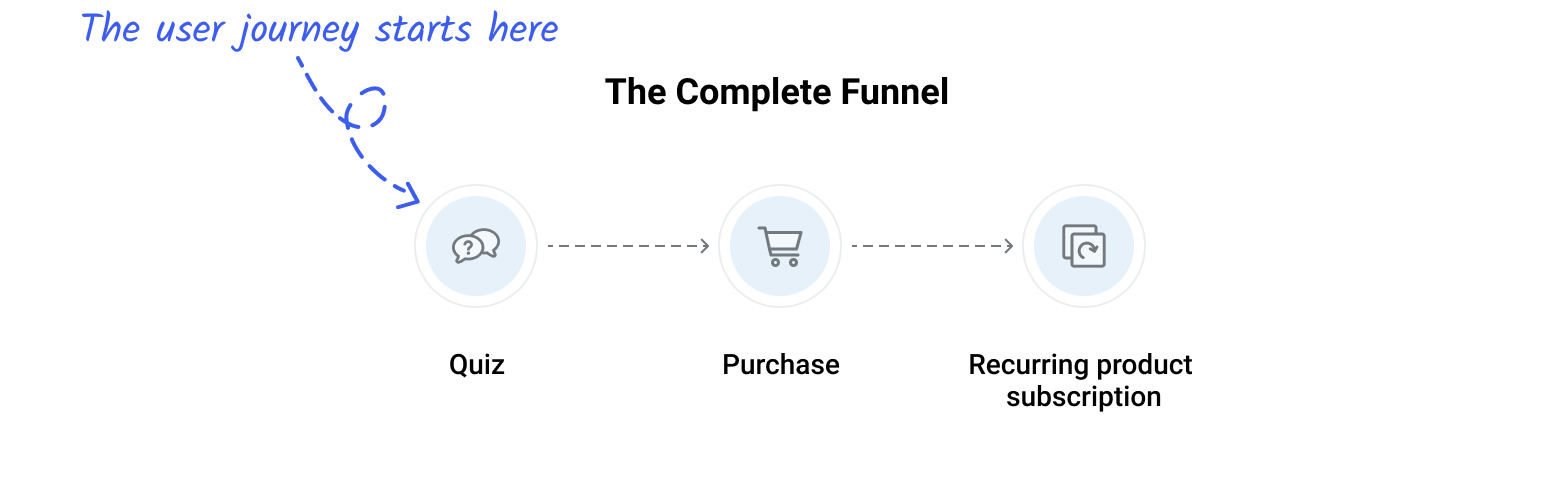BeardBrand's complete marketing funnel