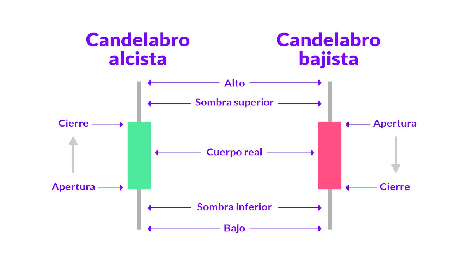 Gráficos de vela o candelabro