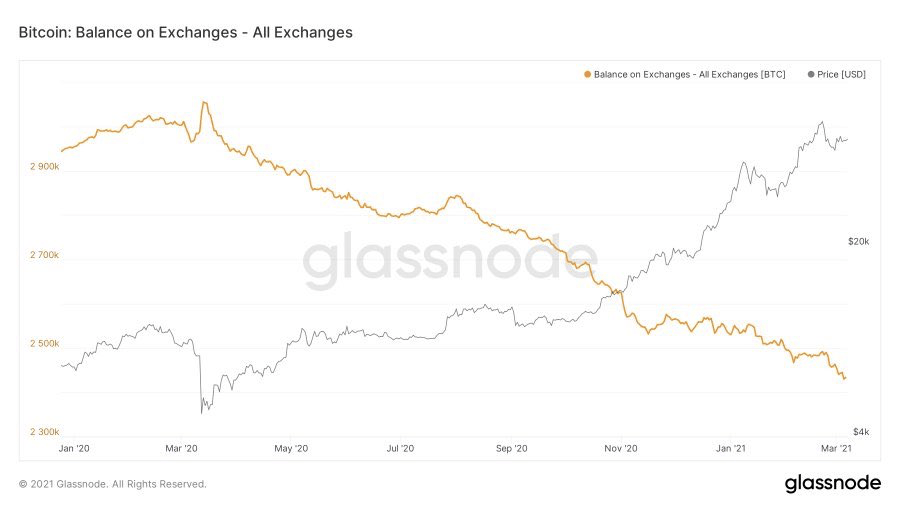 Los balances de BTC en exchanges están en mínimos