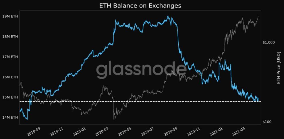 Los ETH siguen escapando de los exchanges