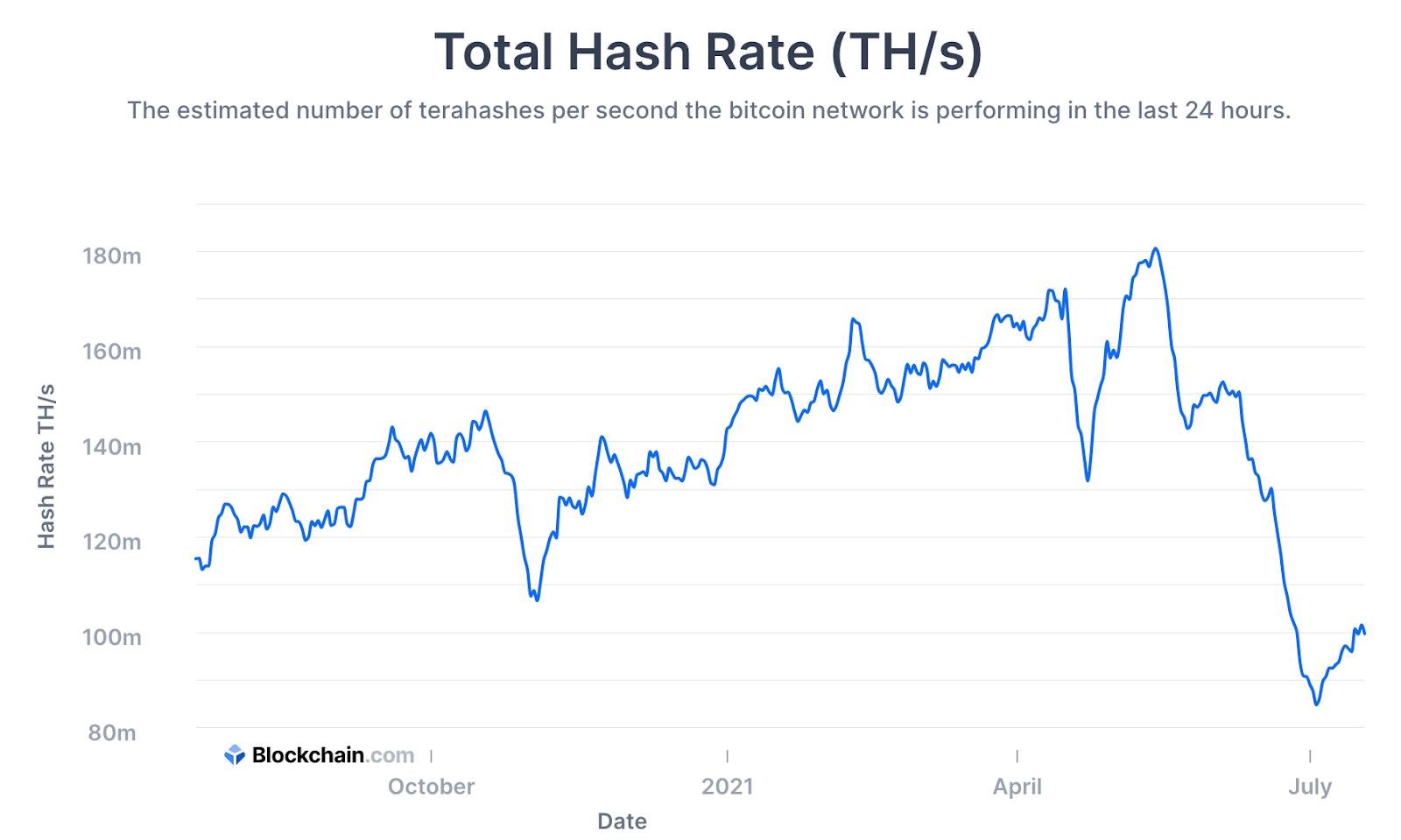 Caída histórica del hash rate de BTC