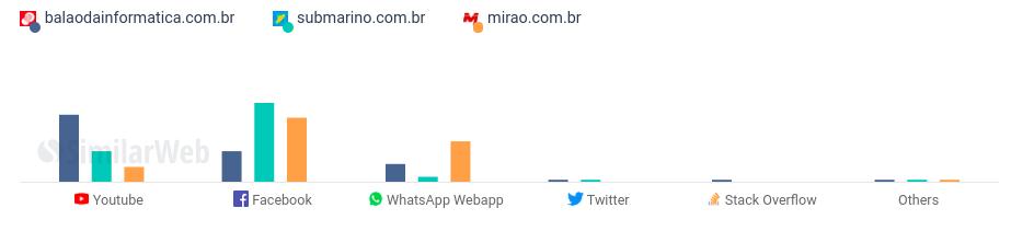 Mix de Social dos Sites