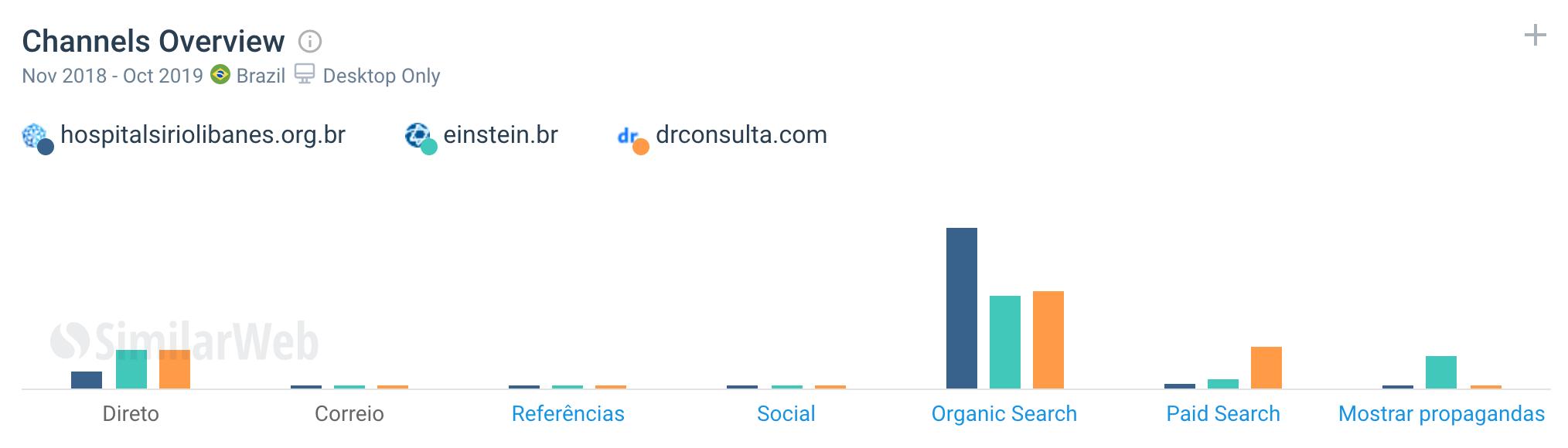 Mix de Marketing dos Sites