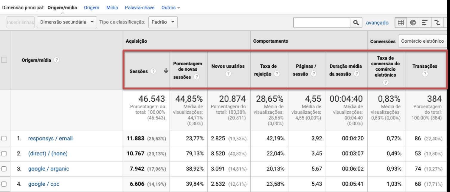 Métricas Google Analytics - o que é seo, guia enterprise para chegar na primeira pagina do google - webpeak