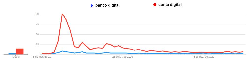 Quadrante Mercado Financeiro by WebPeak - trends