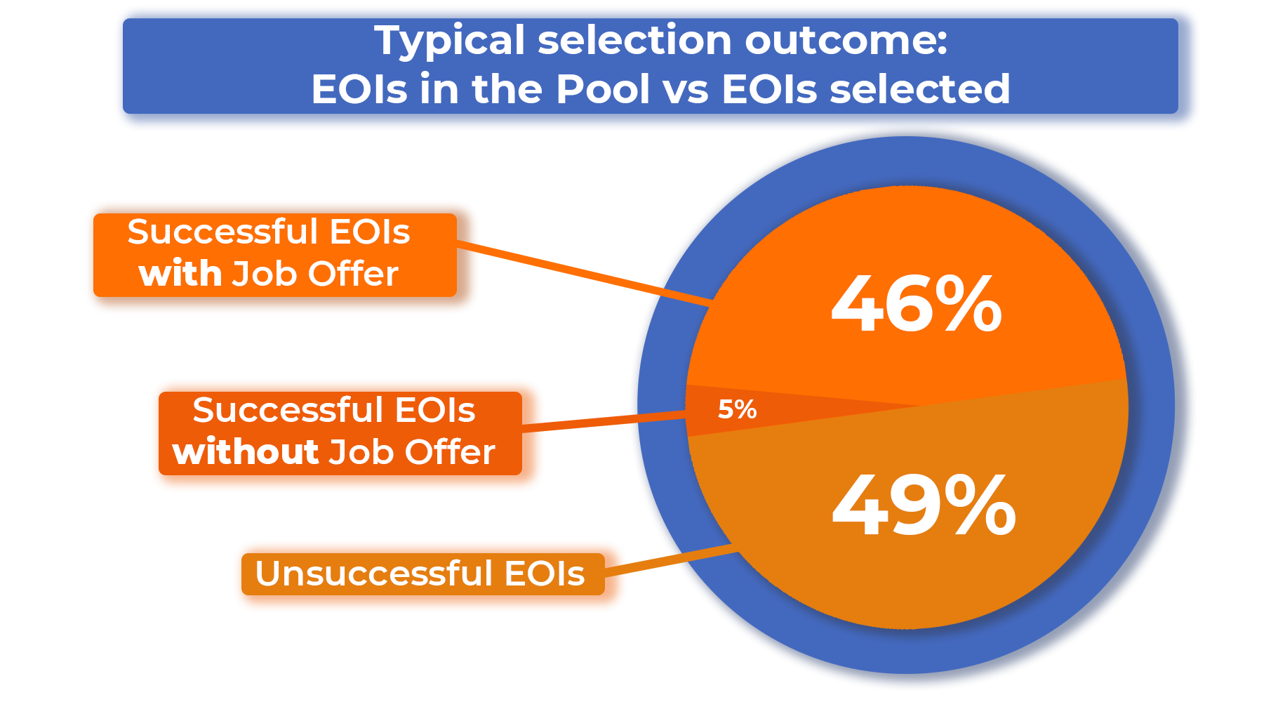 graphic of need for job offer, with most successful EOIs in the latest selection needing a job offer
