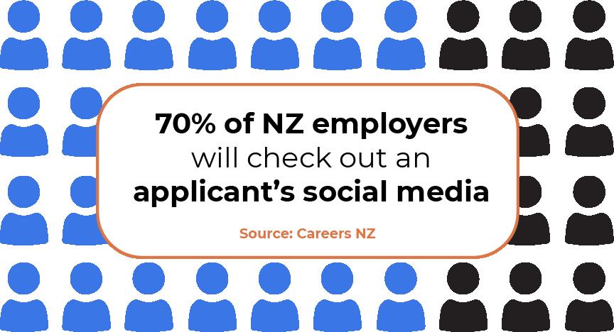 70 percent of NZ employers check an applicants social media