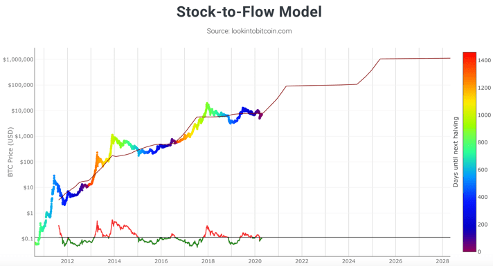 Bitcoin Stock to Flow Explained (2020)
