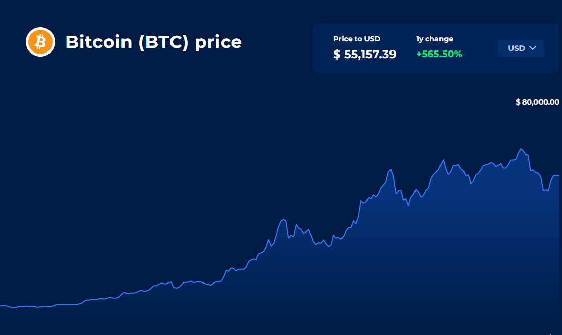Can Bitcoin Hit 1 Million?