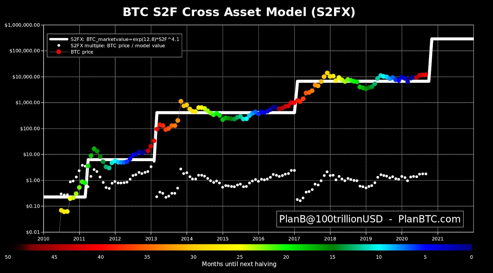 Bitcoin Stock to Flow Explained