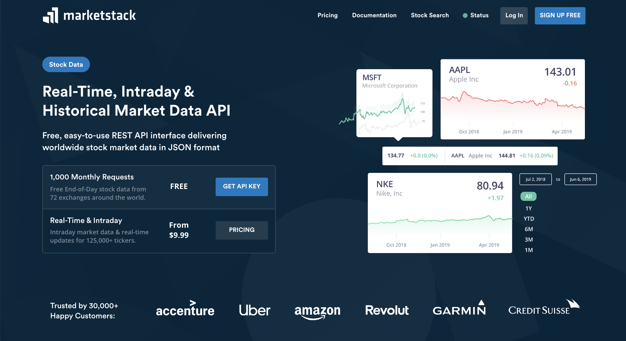 Marketstack real-time, intraday and historical market data API