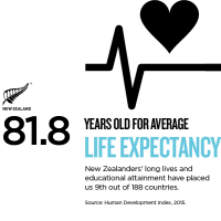 LONG LIFE EXPECTANCY