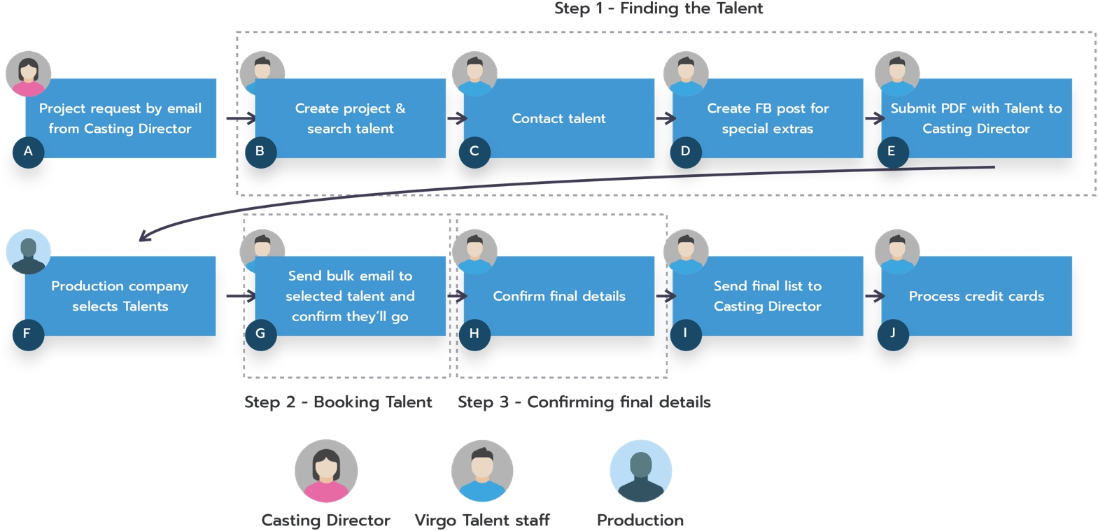 product discovery for Virgo Talent
