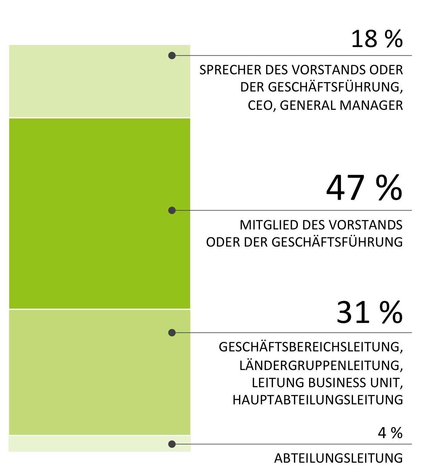 Funktionsebenen der Kunden von Vogel & Detambel