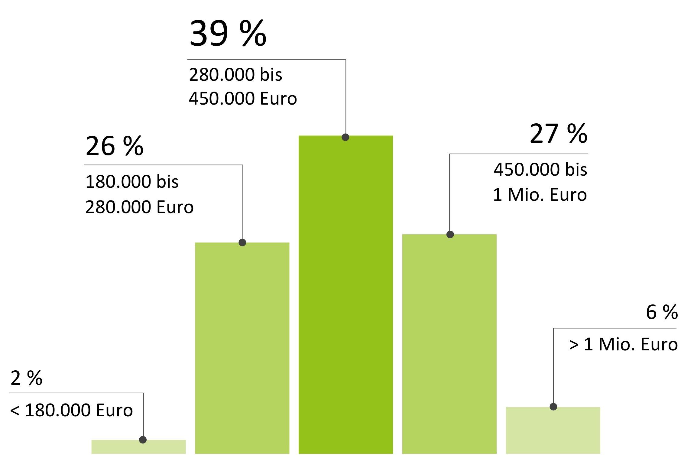 Jahreseinkommen Kunden Vogel & Detambel