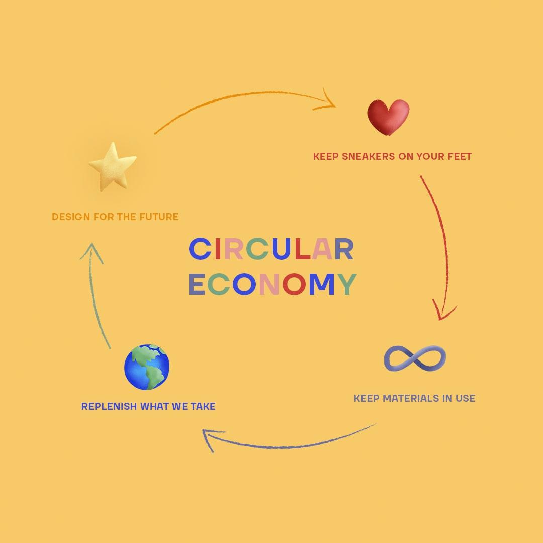 A graph detailing Thousand Fells circular economy