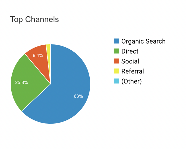63% of traffic to the Yaser UK Website is organioc