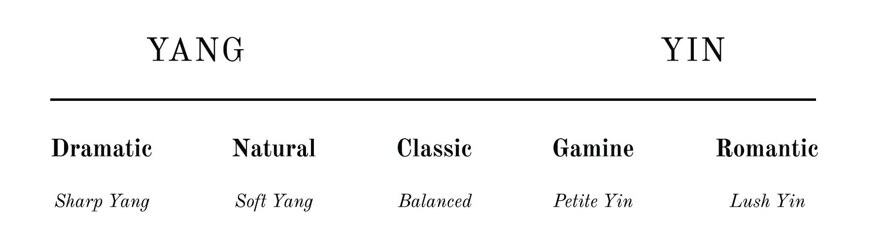 Kibbe Body Types - Yin-Yang Spectrum - the concept wardrobe