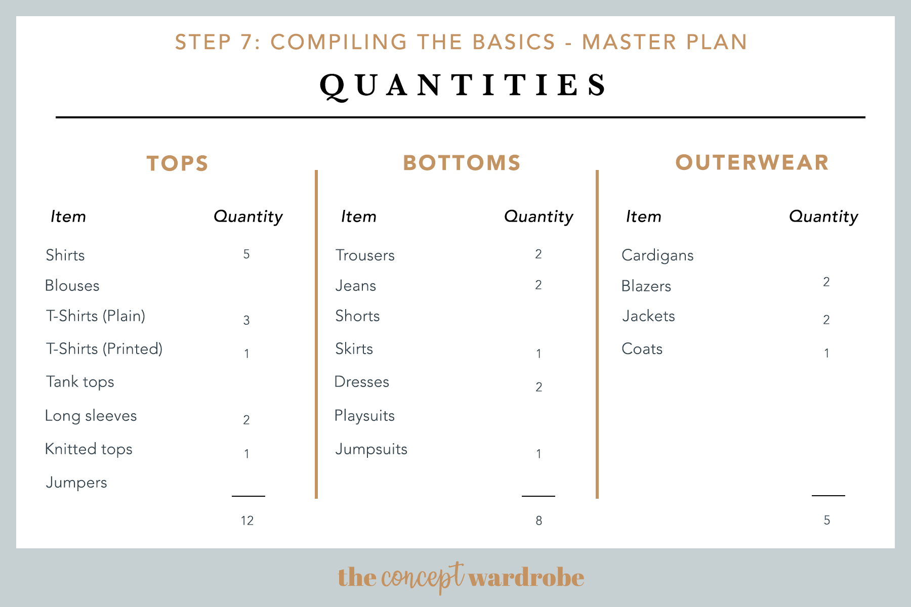 Compile the Basics Master Plan Quantities Example - the concept wardrobe